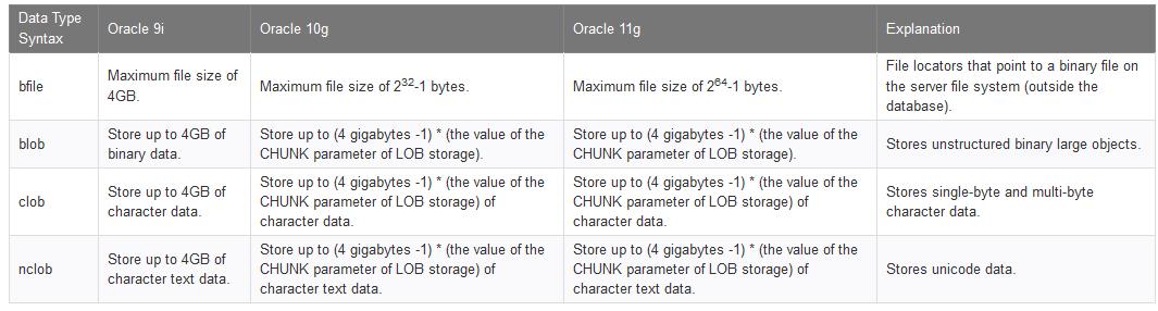 Large Object (LOB) Datatypes