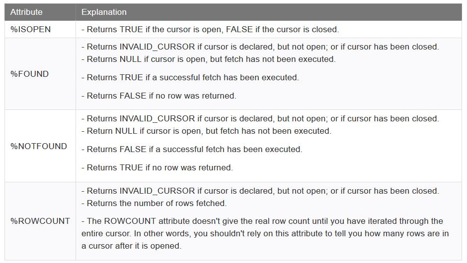 ویژگیهای cursorها