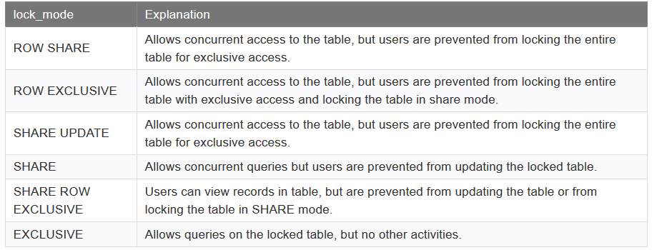 شکل دستور Lock table