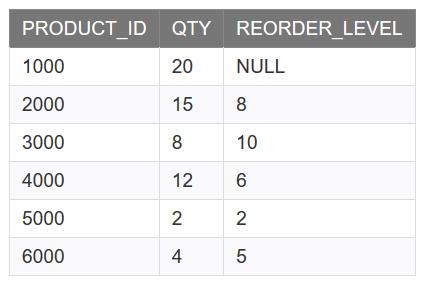 مثالی از تابع LNNVL